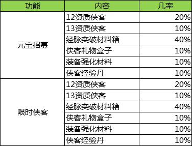 元宝招募&限时侠客概率